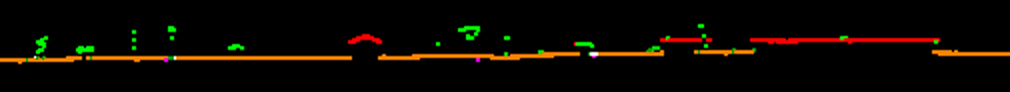 This is a cross section that cuts through fields, a buildings and a few forests. Notice how well the classification worked for pulling out the different features. Legend : Orange - Ground, Green - Vegetation, Red - Building, Pink - Noise, White - Unclassified.